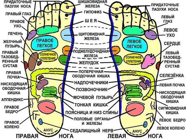Чому використання акупунктури ніг - турбота про здоров`я?